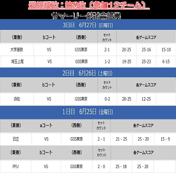 サマー試合結果3日目.png