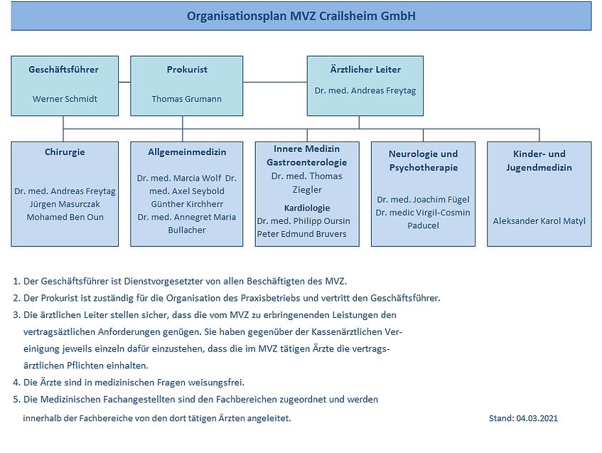 Organisationsplan MVZ 04.03.2021.png