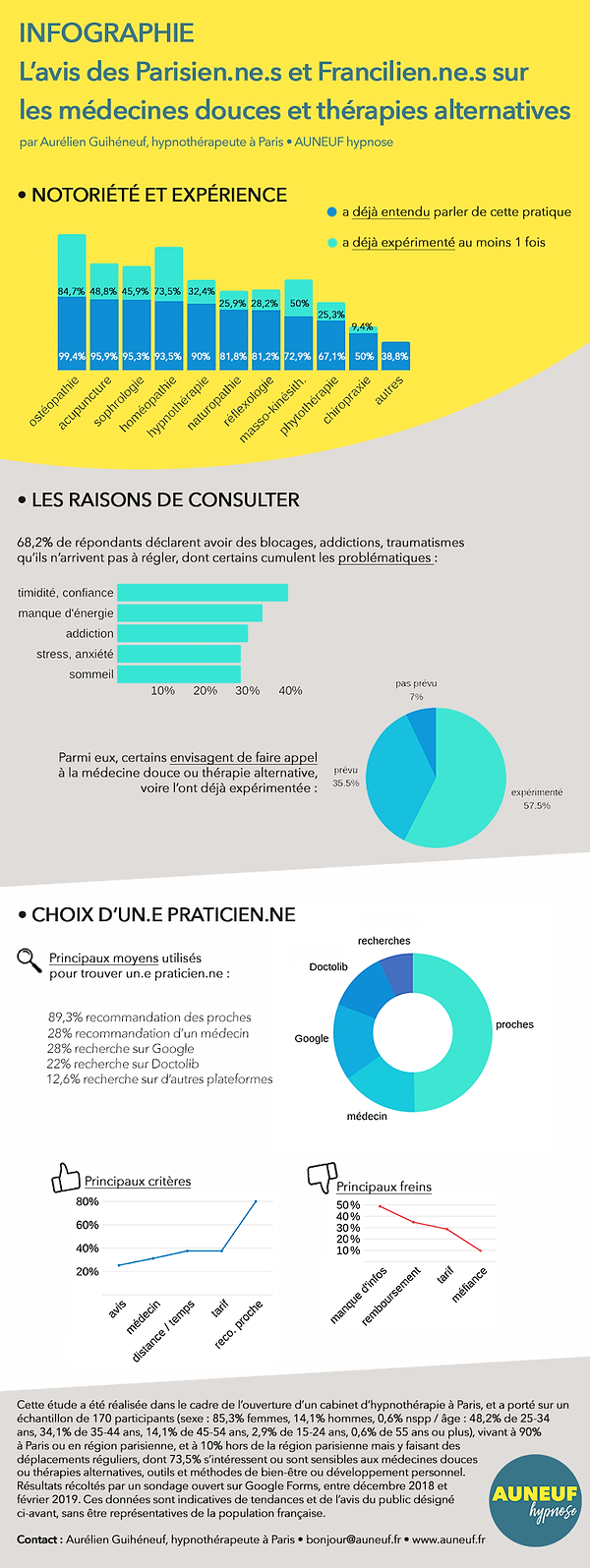 Infographie-medecines-douces-therapies-a