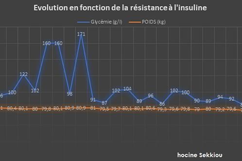 Résistance à l'insuline et perte de gras bloquée