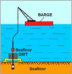 Sea Floor DMT.png