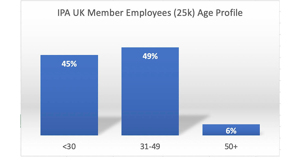 Shows profile of IPA member employees