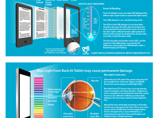 How E Ink Front Lit lighting Technology works and can help to protect your eyes