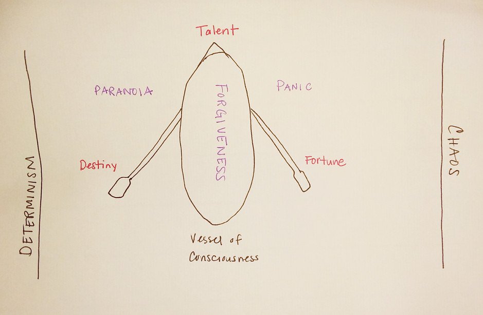 Destiny, talent and fortune