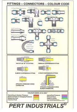 HP4-7 Fittings Connectors Colour Code Poster.png