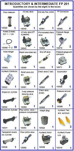 PERT Industrials Hydraulics Pneumatics Basic Intermediate