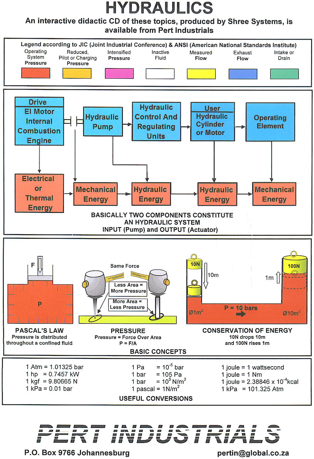 HP4-1 Hydraulics Wall Chart.png