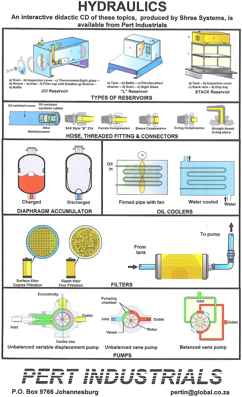 HP4-2 Hydraulics Wall Chart.png