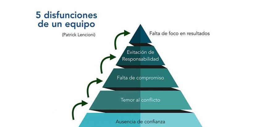 Beneficios de Equipos de Trabajo Eficaces
