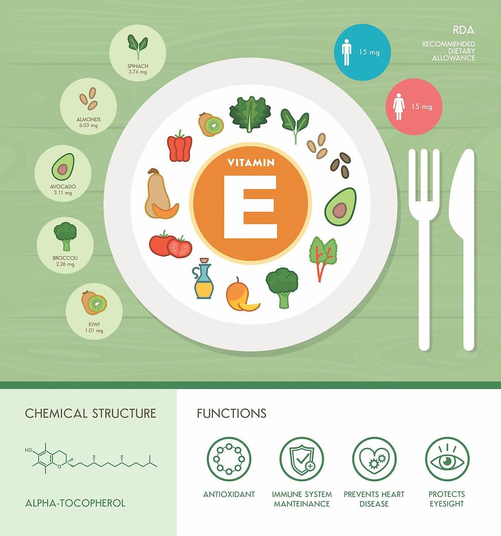 nutrition-brain-vitamin-e-dr-robert-melillo
