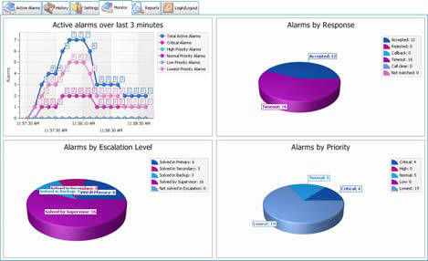 Graphs that show information regarding Panasonic Nurse Call Integration
