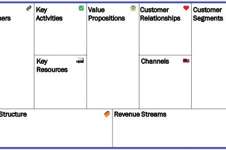 Yritys uuteen uskoon Business Model Canvasin avulla