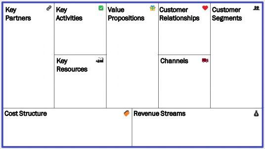 Business Model Canvas -pohja.