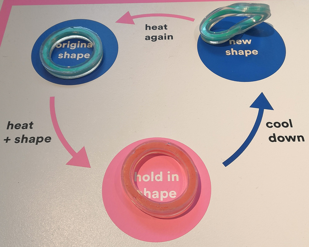 """A three-part diagram about shaping the material, with the stages """"original shape"""", """"hold in shape"""" and """"new shape""""."""