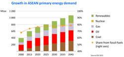 ASEAN Fuels Use to 2040