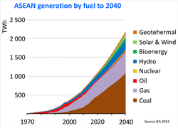 ASEAN Generation by Fuel to 2040