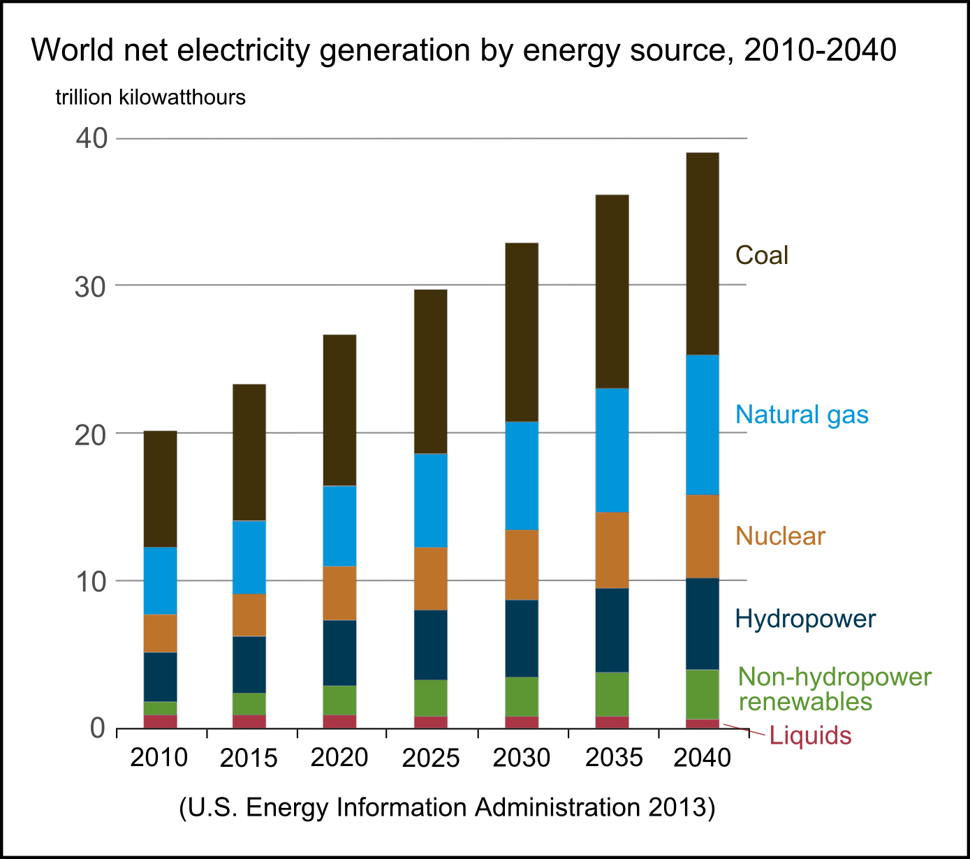 World Elecrticity Generation By Fuel