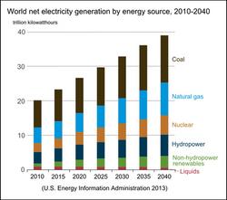 World Elecrticity Generation By Fuel