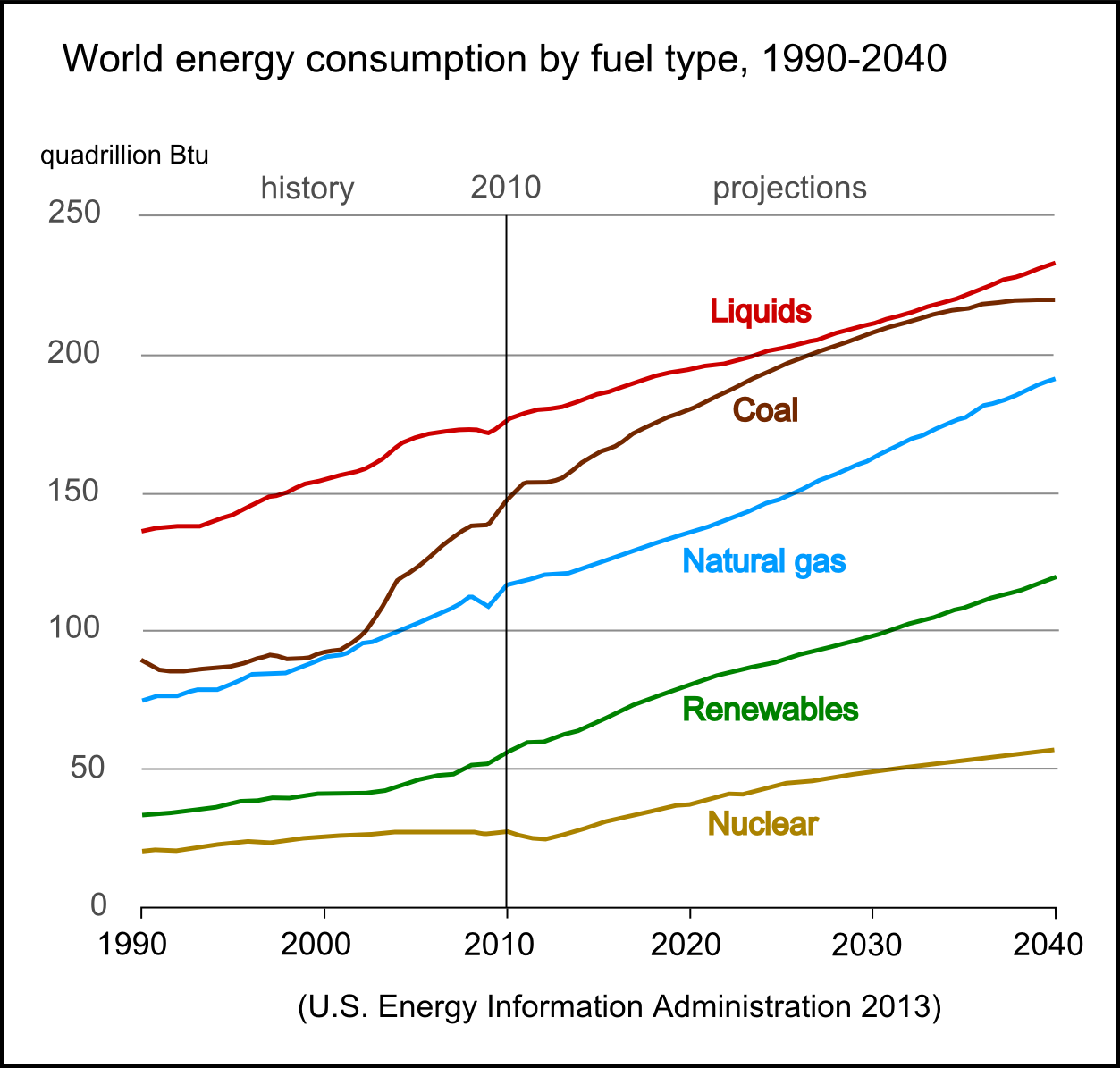 World Energy Fuel Use
