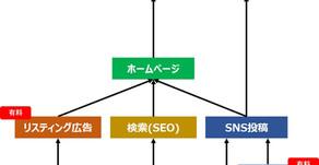 Web集客の種類