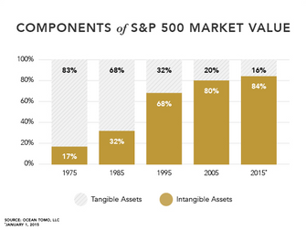 Intangible Assets Increase to 84% of the S&P 500's Value in 2015 Report