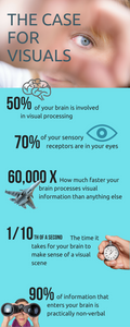 An infographic about the importance of visuals in marketing