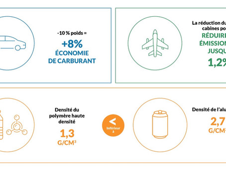 Les plastiques rendent toutes les industries plus durables sur le plan environnemental