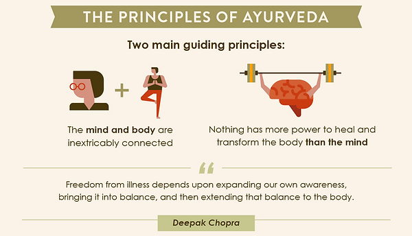 Principles of Ayurveda.png