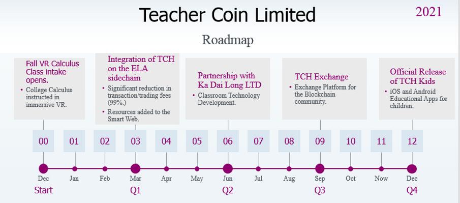 Teacher Coin Roadmap 2021.PNG