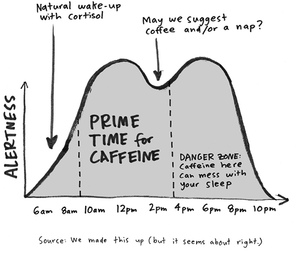 Prime time for Caffeine