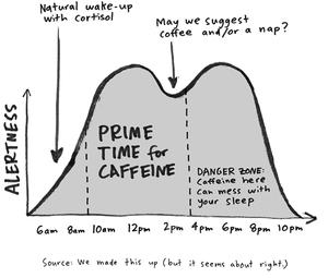 Prime time for Caffeine