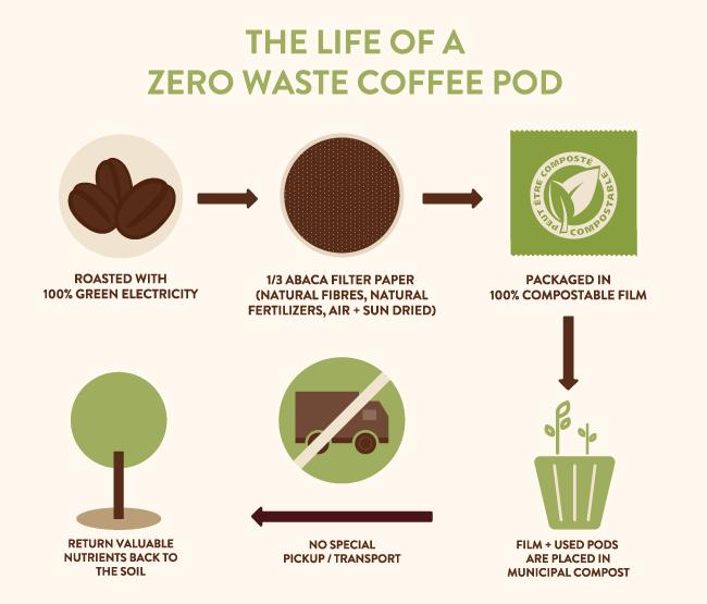 Zero Wast Soft Coffee Pod Info Graphic