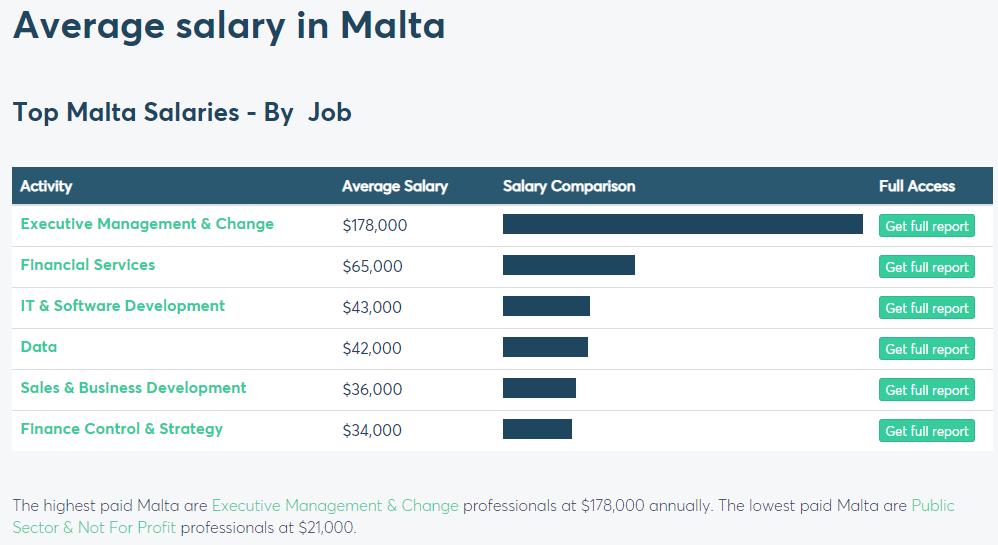 5 Malta Programs 2021