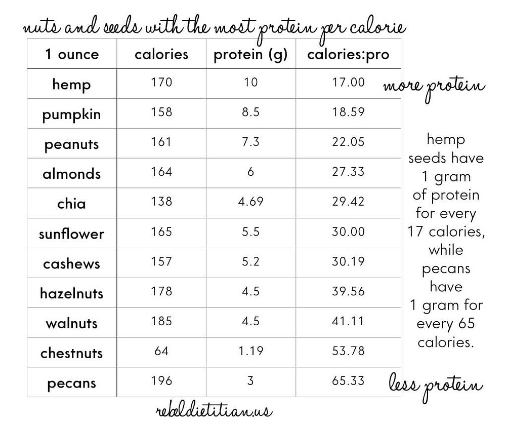 protein in seeds