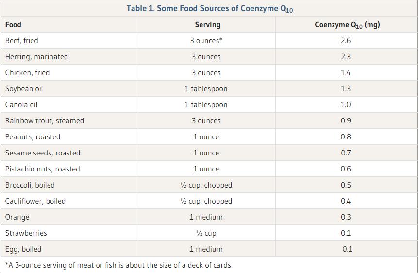 food sources co q10 chart
