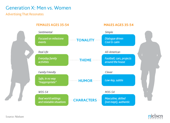 generation x male female differences