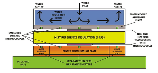 NIST Calibration system.png