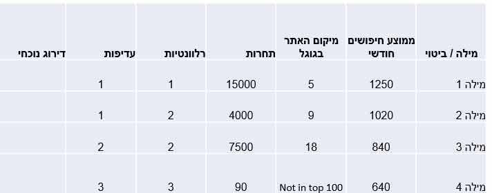 סיכום הנתונים בטבלה