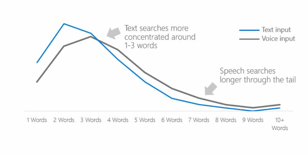ביטויי המפתח בחיפוש קולי ארוכים יותר