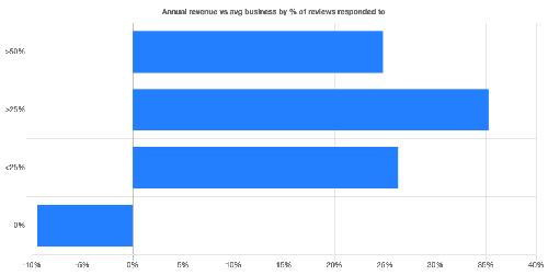 בתגובה לביקורות נוספות יש מתאם ליותר הכנסות