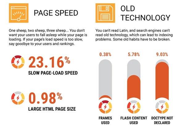 בעיות במהירות טעינה של האתר ובטכנולוגיה ישנה