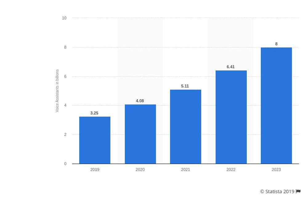 צפי החיפושים הקוליים ברחבי העולם משנת 2019 ו- 2023 (במיליארדים)