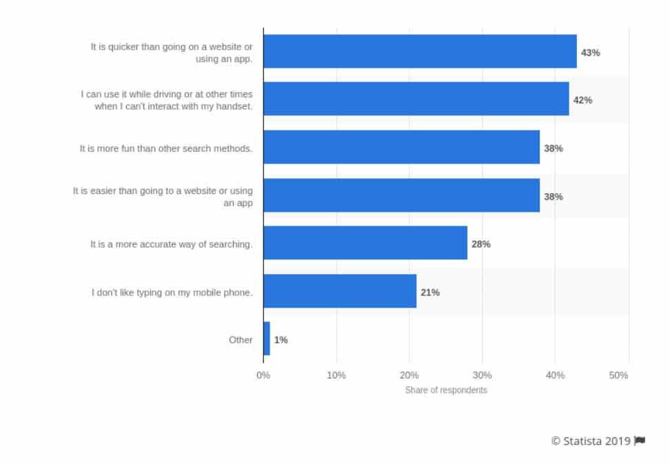 הסיבות העיקריות למשתמשים סלולריים לחיפוש קולי