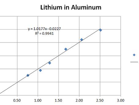 Vela added Lithium detection capability