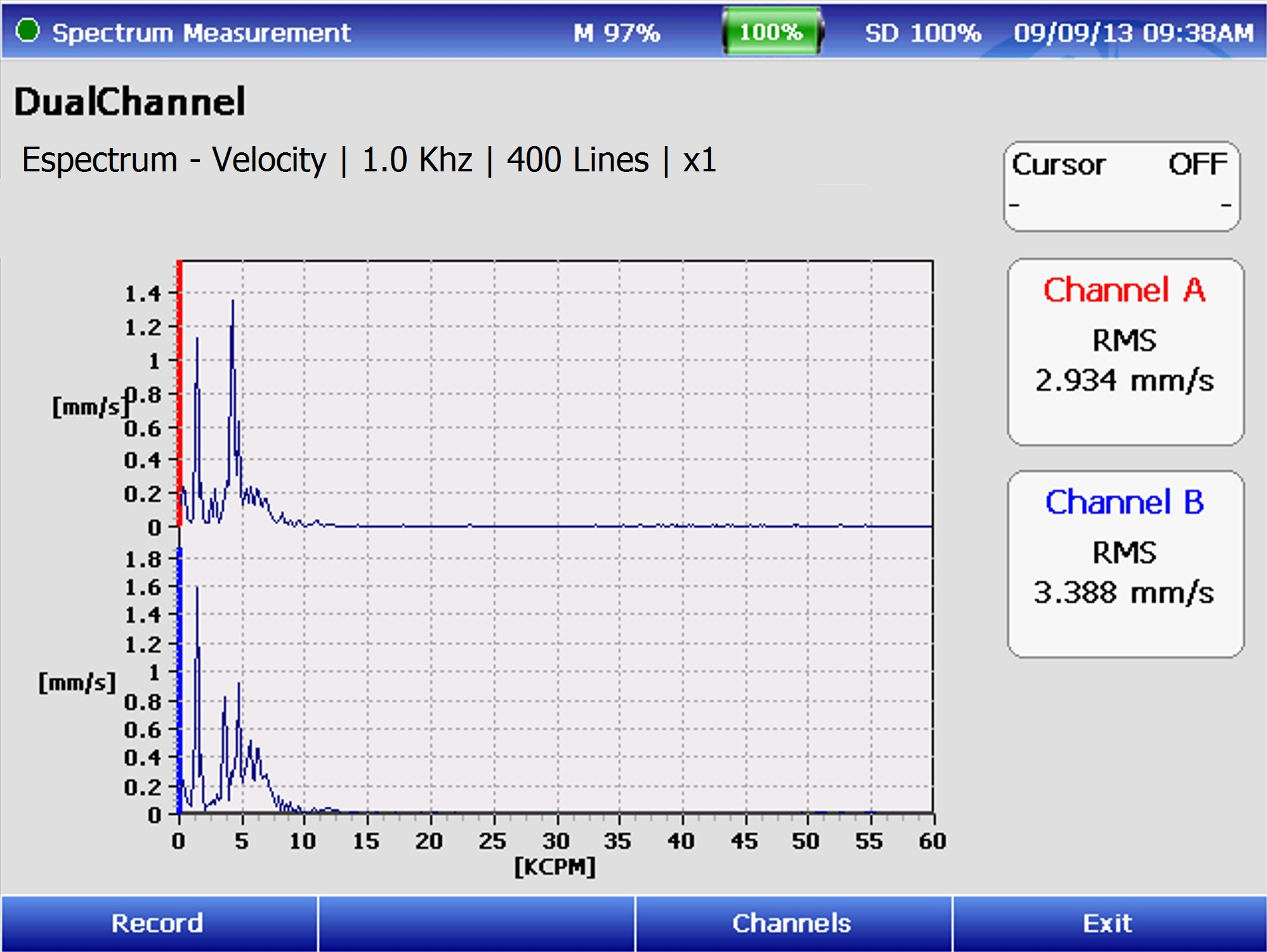 Two channels Measurements