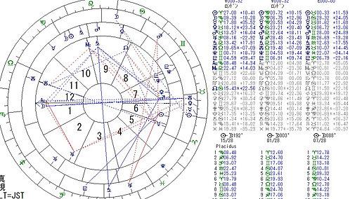 Zoomマンツーマン占星術ソフトの使い方 全1回  石塚隆一講師