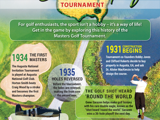 A Brief History of the Masters