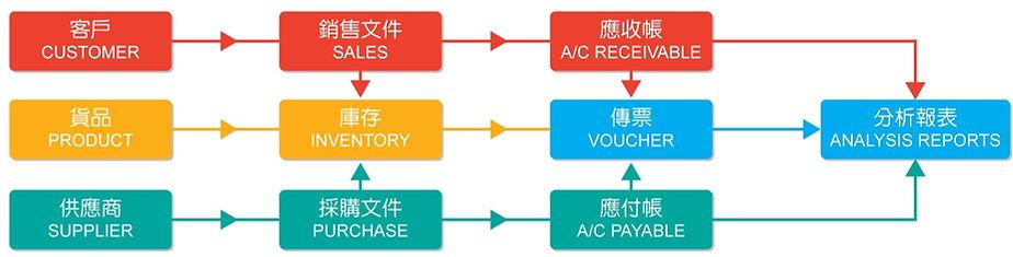 Account-flow.jpg