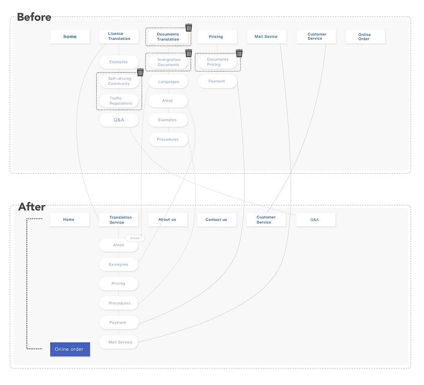 信息架构调整图新 .png