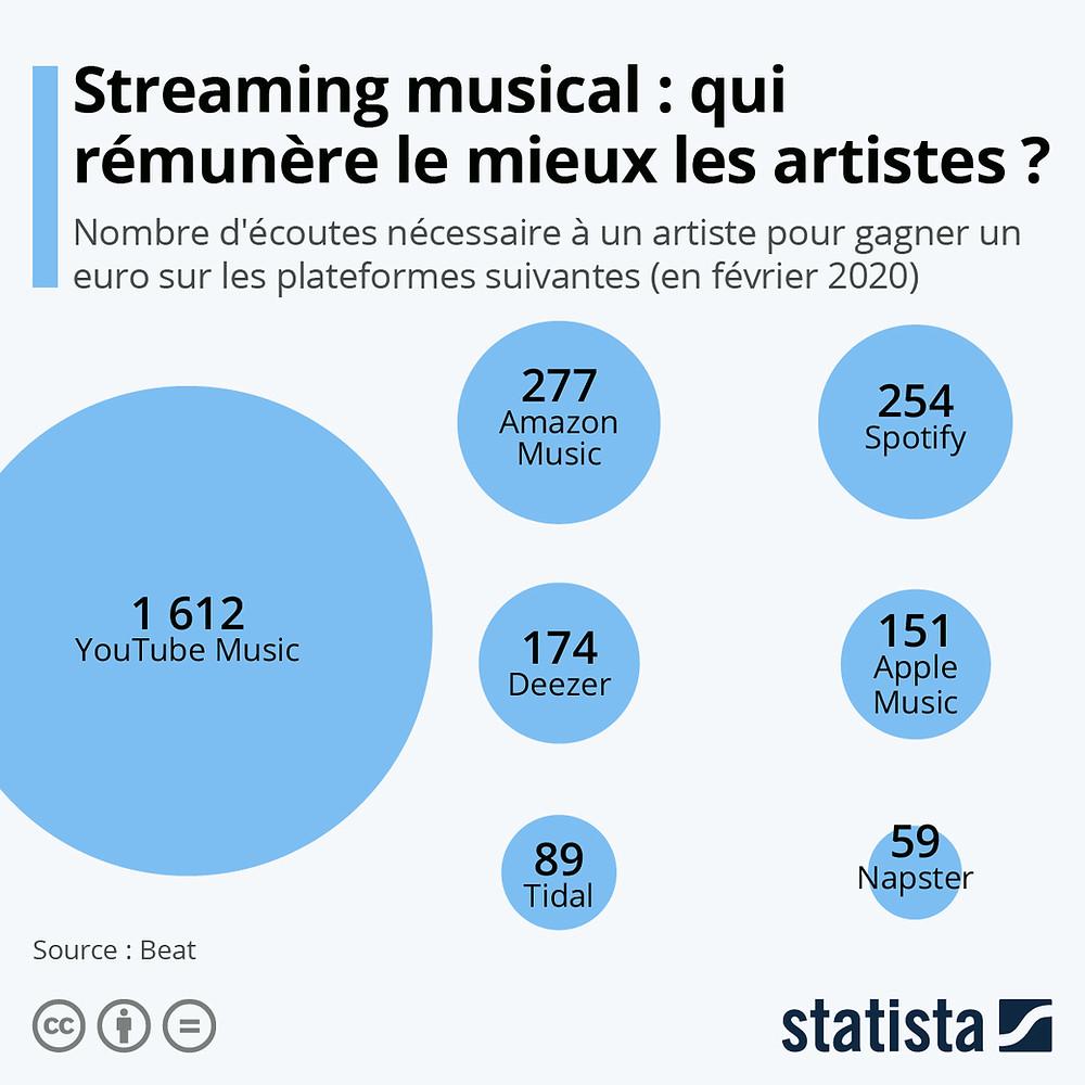 streaming qui rémunère le mieux les artistes